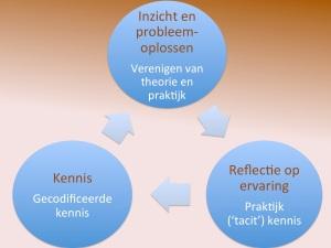 Schema kenniscomponenten