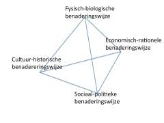 Kultuur-kritische model
