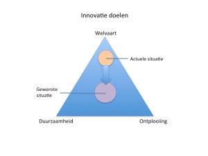 Innovatiedoelen