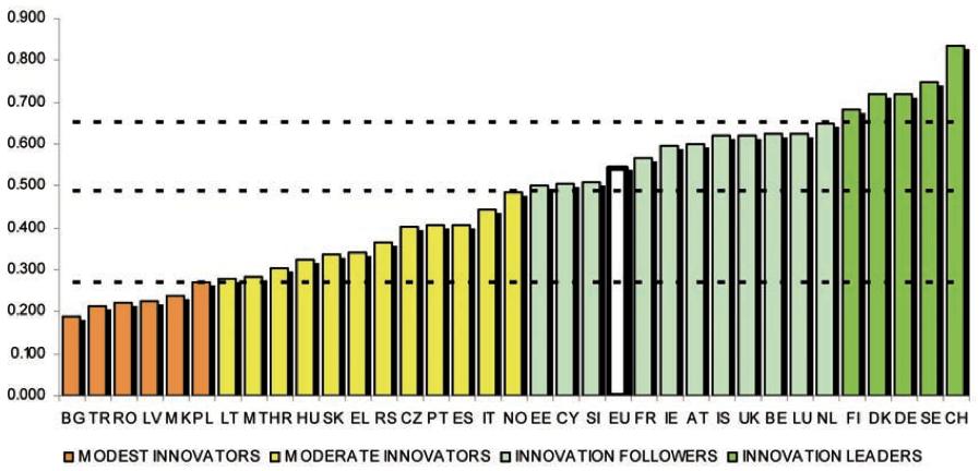 Afbeelding 1: European Innovation Scoreboard