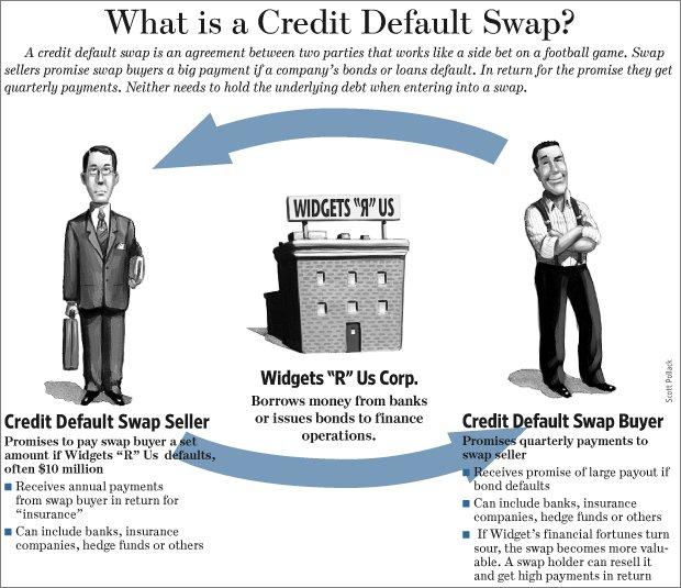 Credit Default Swaps 09222008