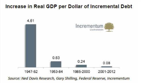 Effect op reële economie van geleend geld