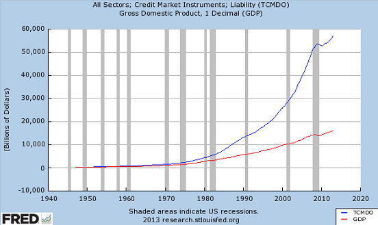 Groei schulden sectoren economie VS