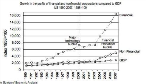 Groei winst financiële sector t.o.v. reële economie