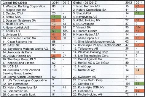 Tabel CEO duurzame bedrijven