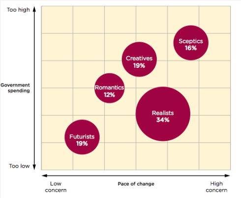 innovation population opinions