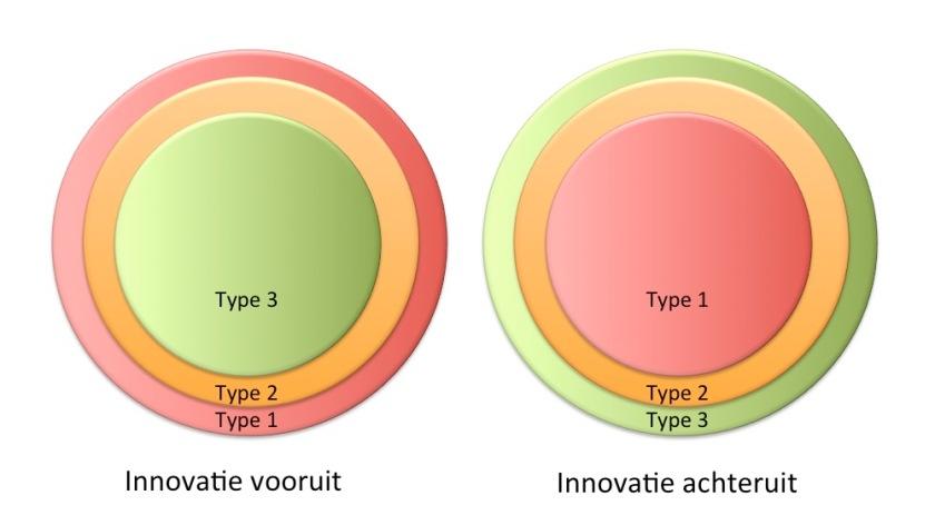Innovatie vooruit en achteruit