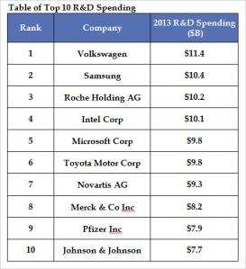 Innovatie - Top RD spenders