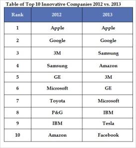 Innovatie - tot innovatieve bedrijven