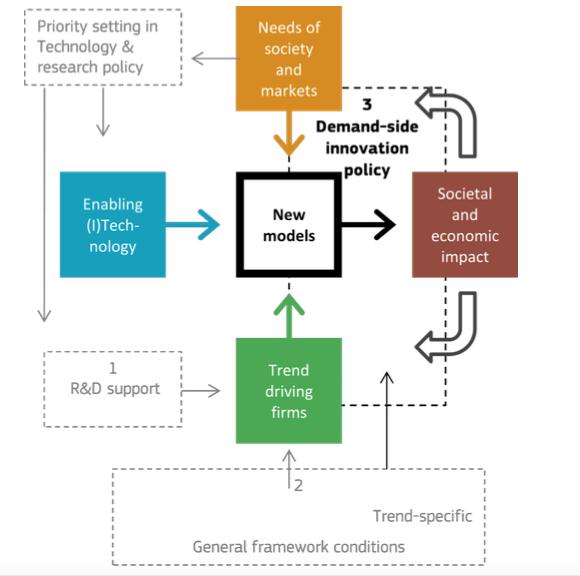Innovatie - model aanbod en vraagfactoren