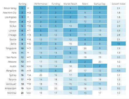 Organisatie - Ranking startup ecosystemen