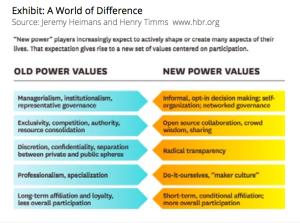 Organisatie - verschil oude en nieuwe bedrijven