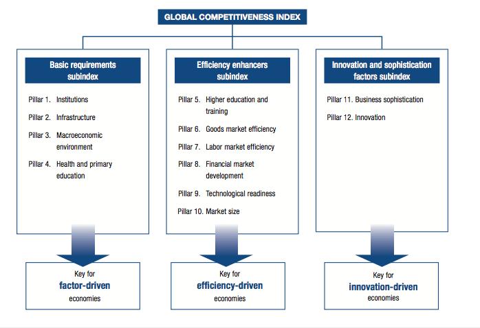 Samenleving - competitiveness 4
