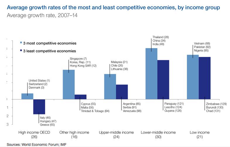Samenleving - competitiveness 7