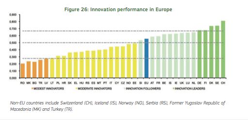 Innovatie - Innovation Scoreboard 2015