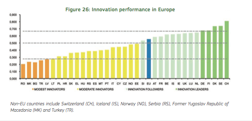 Innovatie - Innovation Scoreboard 2015