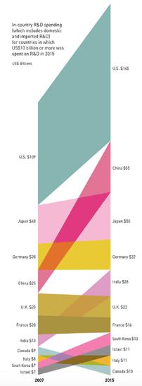 Innovatie - R&D landen 2007-2015