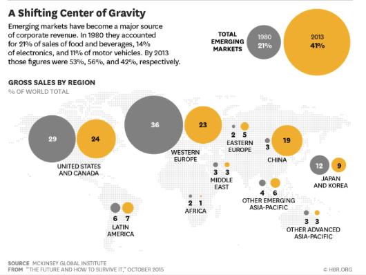 Organisatie - inkomsten bedrijven per werelddeel