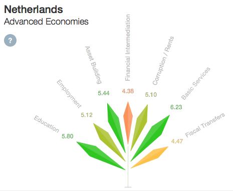 Samenleving - inclusive growth Netherlands