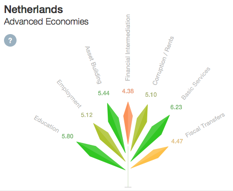 Samenleving - inclusive growth Netherlands