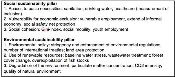 Samenleving - social and environmental sustainability;