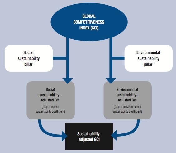 Samenleving - sustainability enhanced GCI