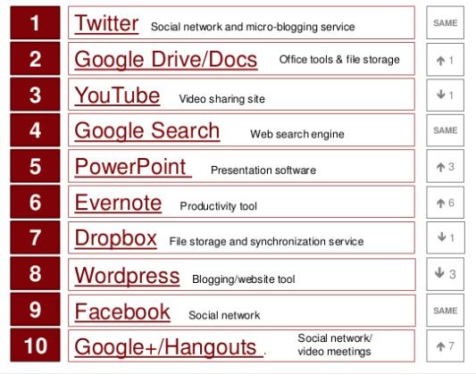 Onderwijs - Toptien sociale leernetwerken