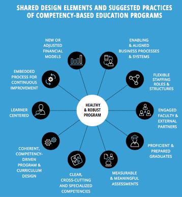 Onderwijs - competentiegerichtheid ontwerpprincipes