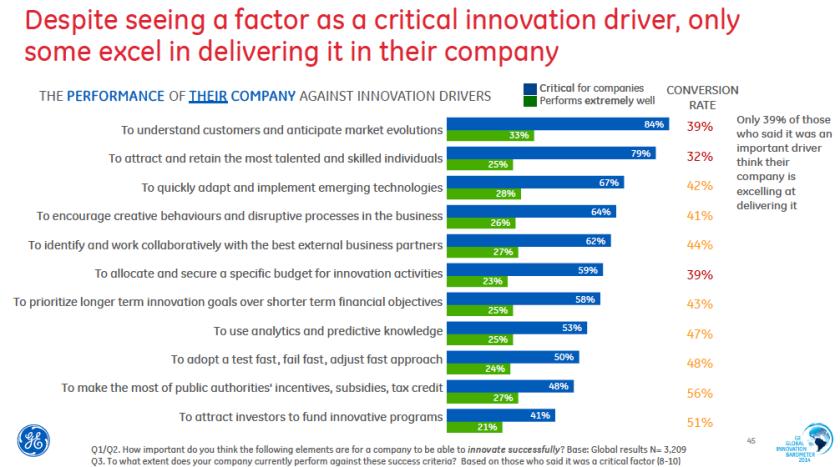 Innovatie - houding vs gedrag