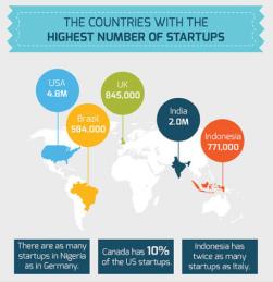 Innovatie - landen met meeste startups