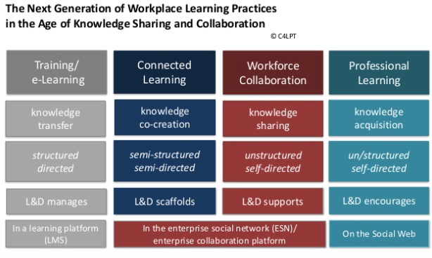 Onderwijs - Workplace learning practices