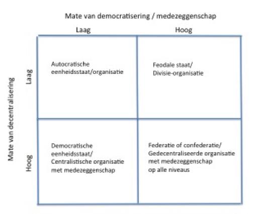 Democratie en decentralisering