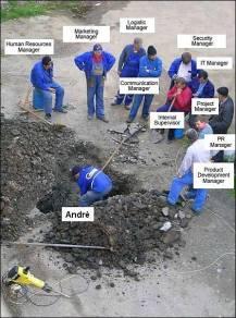 organisatie-overhead
