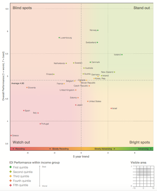 hoogte-en-groei-id-index