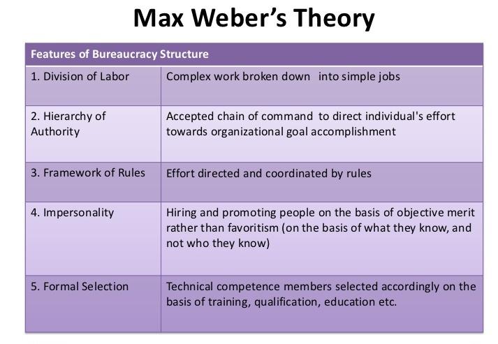 max_weber_theory.jpg