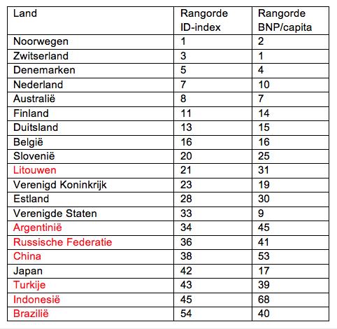 Globaal tabel