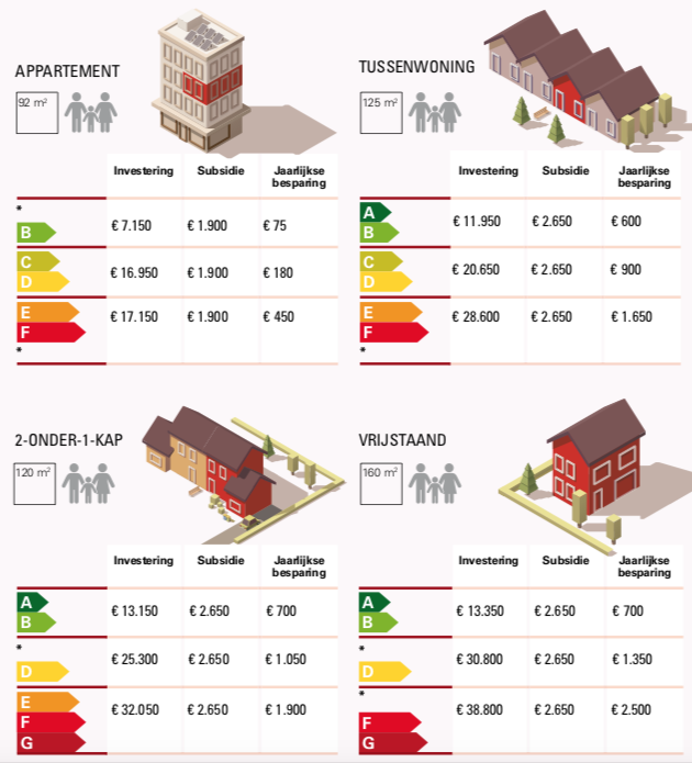 Kosten energietransitie