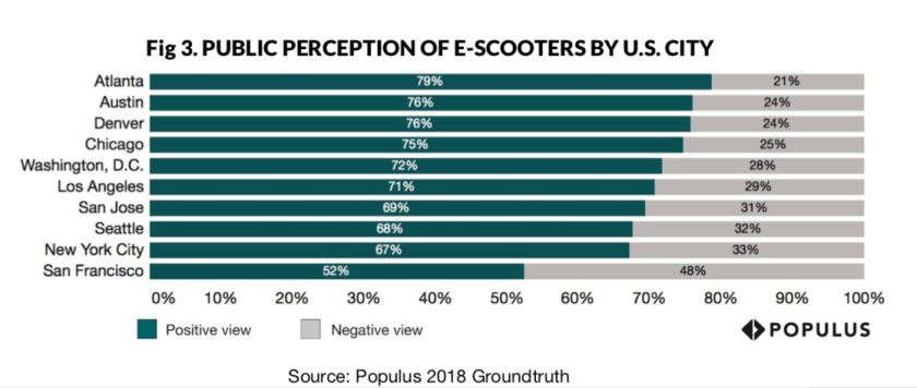 Public perception e-scooters - chart by Populus