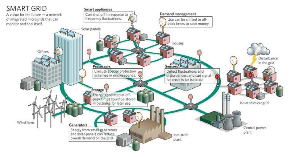 Smart grid bron Phoenix contact