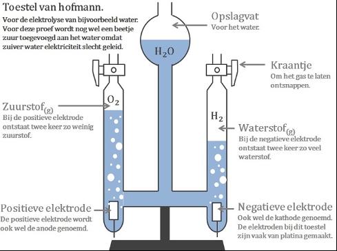 Herman Van Den Bosch: De stiefdochters van de milieuwetenschap: Waterstof.